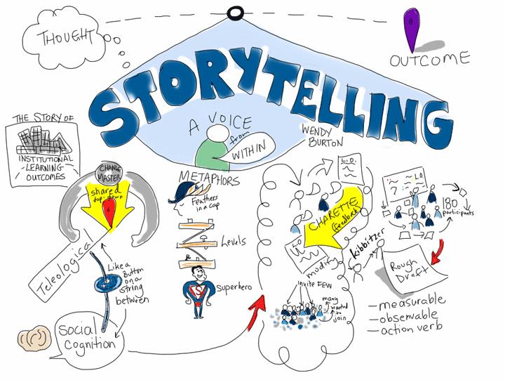 Storytelling Marketing : de l'image à l'histoire de marque.